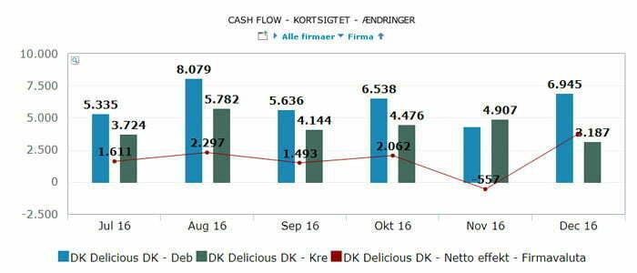 Med KPI'en cashflow f¨år du indblik i din virksomheds likviditeter