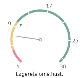 Med speedometre kan du visualisere status på KPI'er