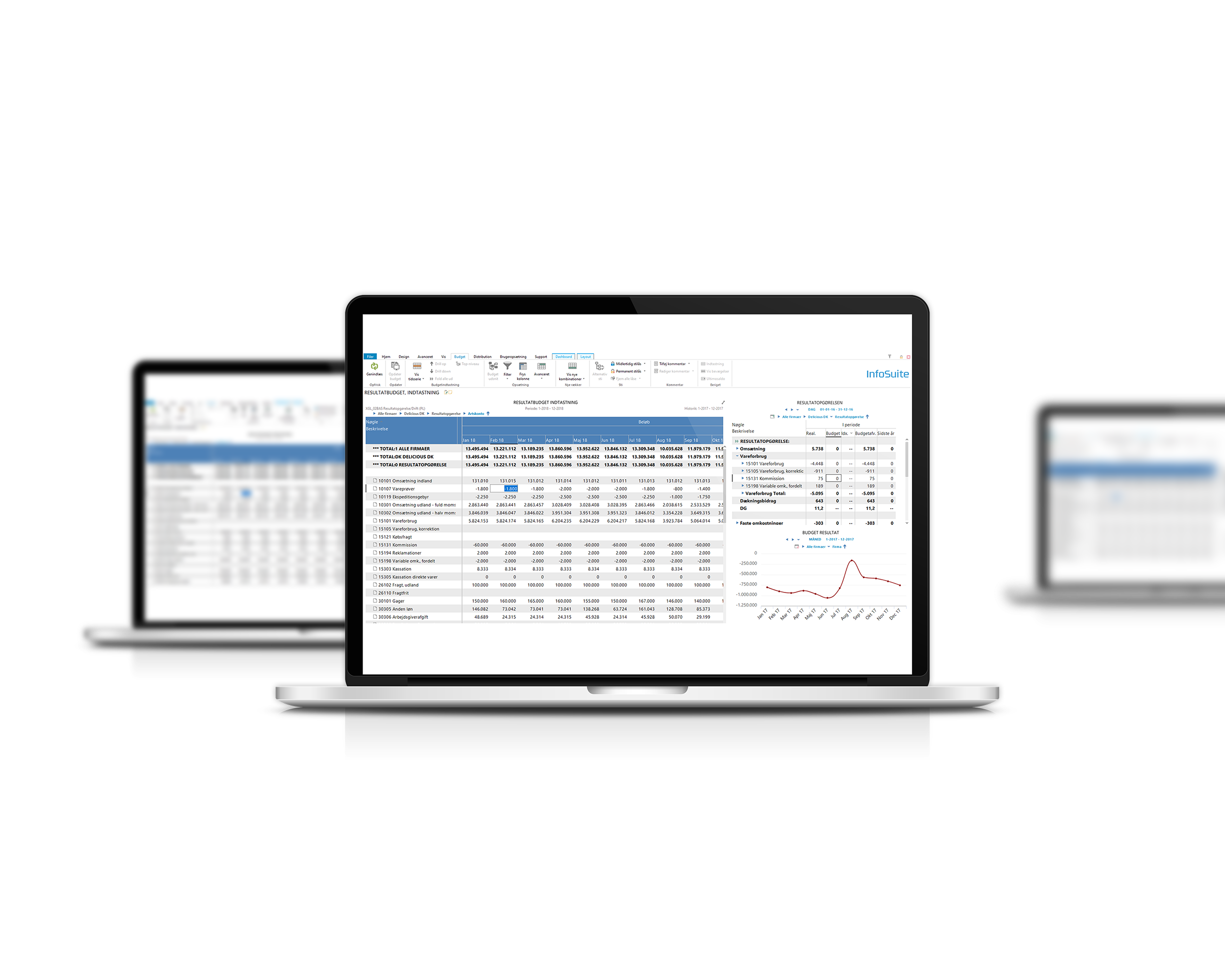 Arbejd med forecasting i InfoSuite Budget