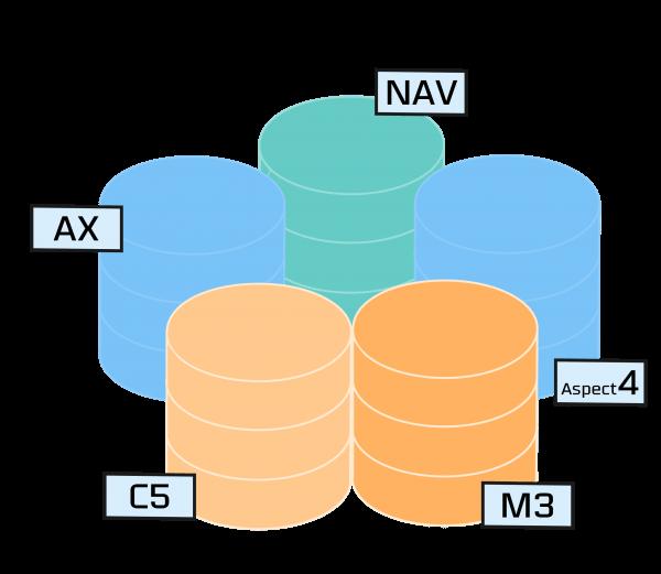 Du kan integrere data fra alle datakilder i dit BI-værktøj fra InfoSuite