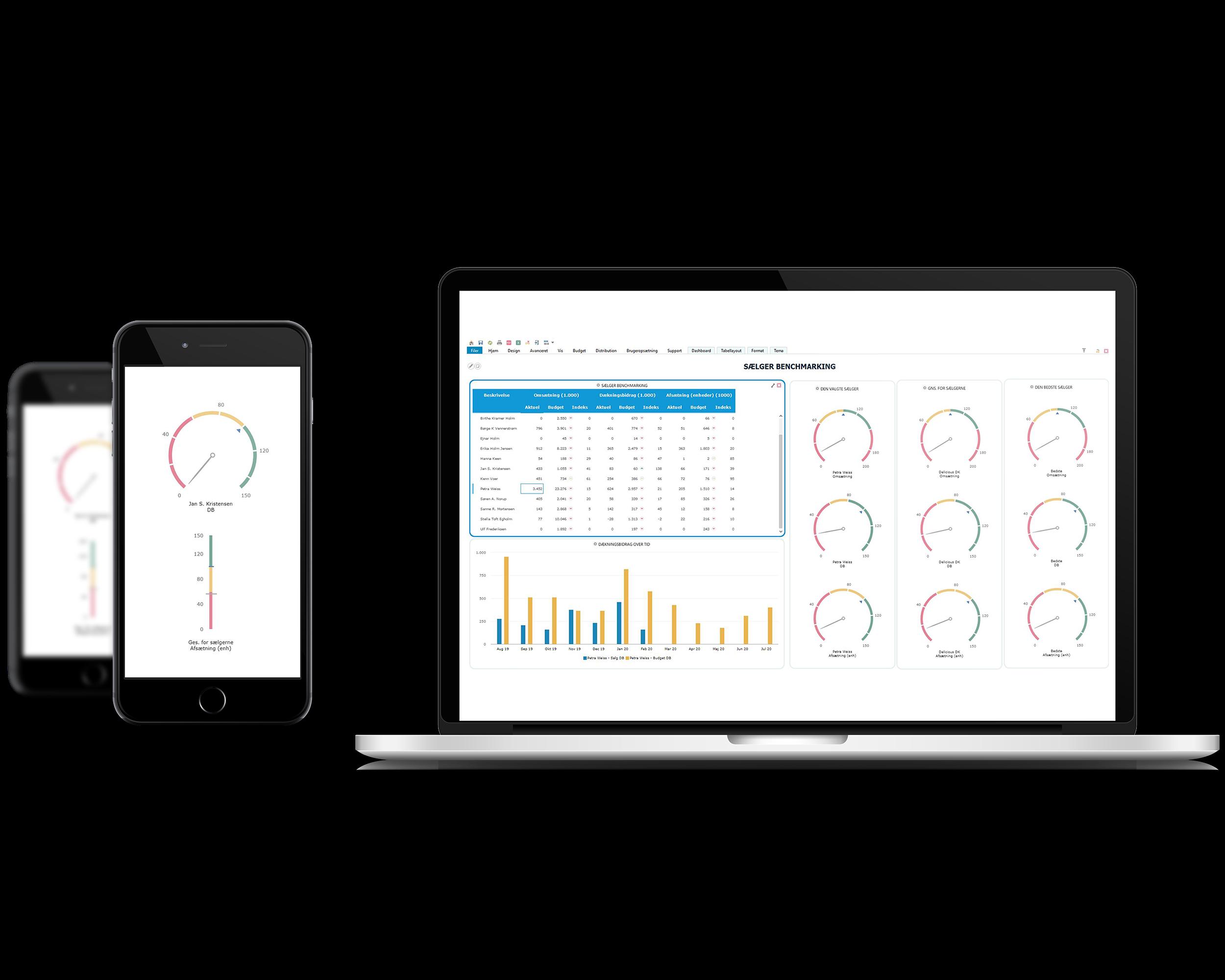 Med automatisk KPI-rapportering kan du altid tage temperaturen på din forretning.